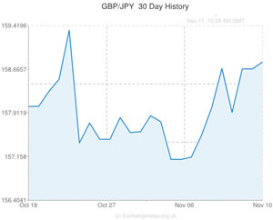 Pound to Japanese Yen Rate