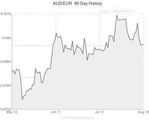 Australian Dollar to Euro exchange rate graph