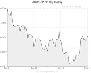 Australian Dollar To Pound Exchange Rate Graph