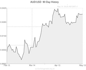 Aud To Usd Exchange Rate Forecast