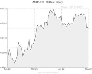 Australian Dollar To Us Exchange Rate Chart