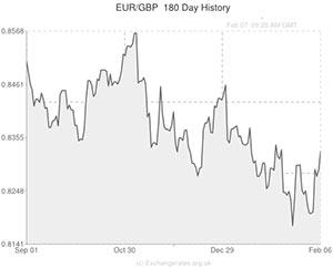 Forex euro to phil peso