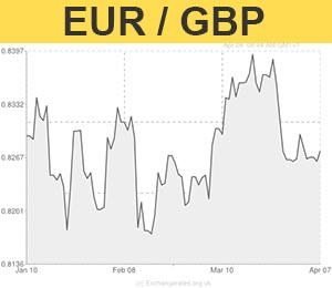 Euro To Gbp Exchange Rate Graph