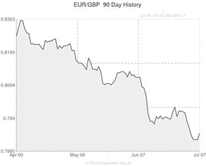 Euro exchange rate chart