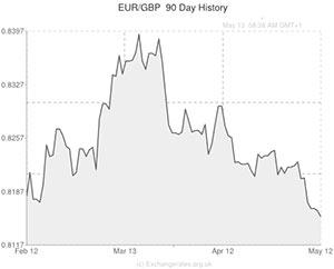 Euro to Pound (EUR/GBP) Exchange Rate Holds Gain despite Dip