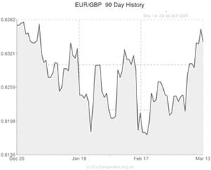 Euro to Pound exchange rate graph