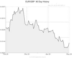 Euro to Pound exchange rate chart