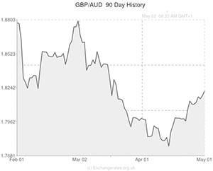 Pound to AUD exchange rate graph