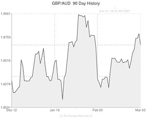 Pound Sterling to Australian Dollar (GBP/AUD) Exchange ...