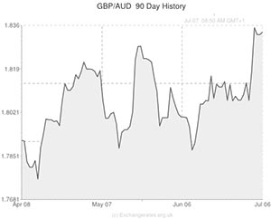 Forecast for Pound to Australian Dollar (GBP/AUD) Exchange Rate - Pound Broadly Weakens » Future ...