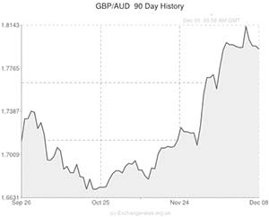 pound sterling to australian dollar rate