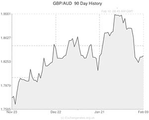 Pound Sterling to Australian Dollar (GBP/AUD) Exchange Rate – 'Aussie' forecast to fall on jobs ...