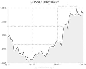 Pound Sterling to Australian Dollar (GBP/AUD) Exchange Rate back beyond the 1.80 mark » Future ...