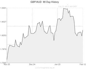 Pound to Australian Dollar Exchange Rate (GBP/AUD) Rises 1.7 Cents on 10-Year High 6% Australian ...