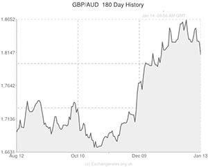 Pound to Australian Dollar exchange rate chart