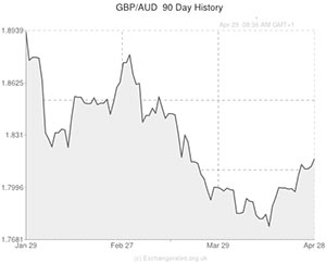 Pound to Australian Dollar exchange rate graph