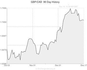 Pound sterling to canadian dollar gbp cad exchange rate gains