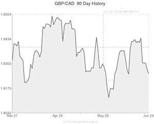 GBP to CAD Exchange Rate Down 0.15%, CAD/USD Trending at Multi-Month High » Future Currency Forecast