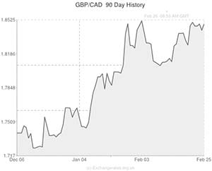Canadian Dollar Exchange Rate Chart
