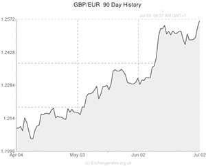 GBP to Euro exchange rate chart
