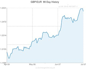 Pound to Euro exchange rate chart