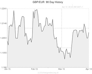 Pound to Euro (GBP/EUR) Exchange Rate Jumps as UK