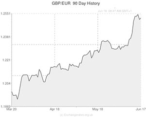 Euro Exchange Rate Forecast To Soften Against Pound Gbp Us Dollar Usd
