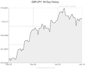 Pound to Japanese Yen exchange rate chart