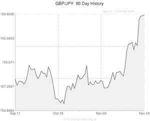 pound sterling to japanese yen exchange rate