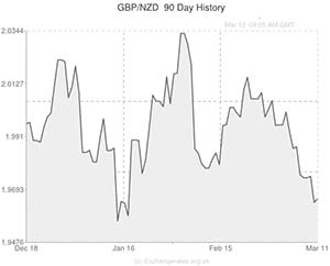 British pound (GBP) to New Zealand dollar (NZD) Chart