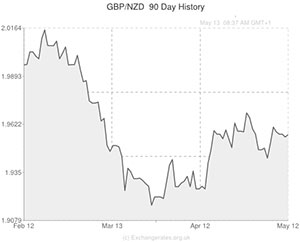 Pound to New Zealand Dollar (GBP/NZD) Exchange Rate Lower before NZ Retail Sales Figures ...
