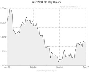 GBP to New Zealand Dollar exchange rate chart