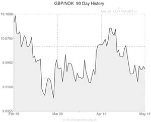 nok to gbp exchange rate