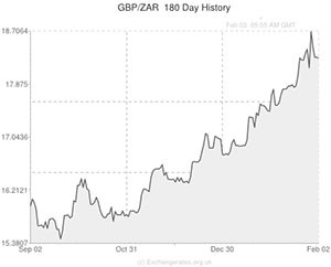 Pound To South African Rand Gbp Zar