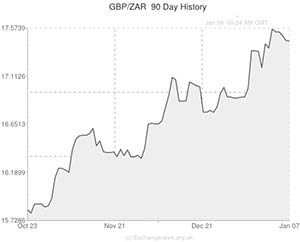 Rand forex exchange rate