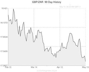 Us dollar vs iraqi dinar forex chart