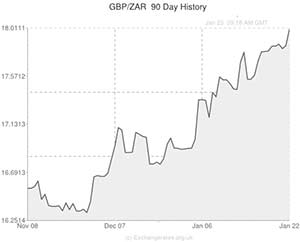 Gbp zar exchange rate graph