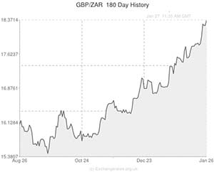 Pound To South African Rand Exchange Rate Chart