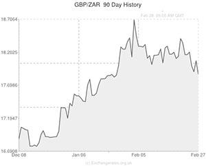 Trade GBP/AUD