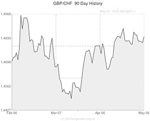 Forex rate gbp chf
