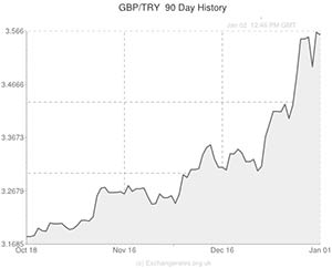Pound Sterling To Turkish Lira Gbp Try