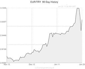 Pound To Turkish Lira Gbp Try