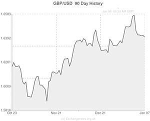 Exchange Rate Trends Gbp Usd