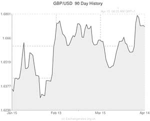 Pound To Us Dollar Gbp Usd Exchange