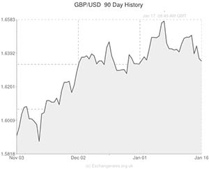 Pound To Us Dollar Exchange Rate Graph