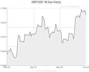 Gbp to usd – Cryptocurrency technical analysis