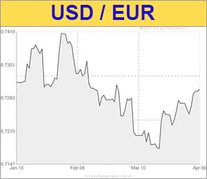 Us Dollar To Euro Usd Eur Exchange Rate Softens As Last